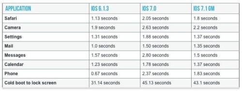 iOS 7.1 Comparison