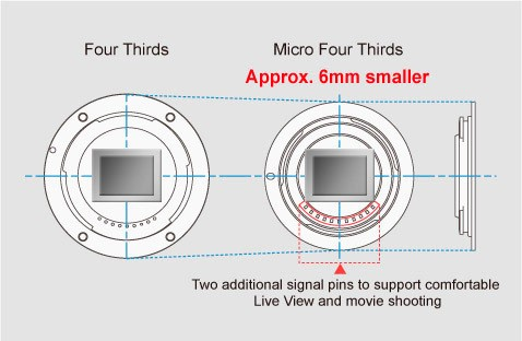 Micro Four Thirds versus traditional Four Thirds