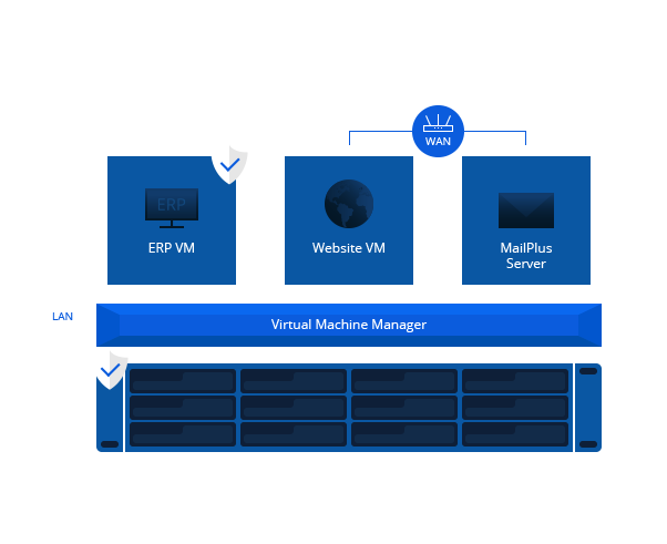 Deploying hyperconverged infrastructure using Synology NAS
